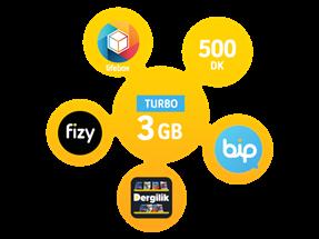 Turbo 3GB Yıllık Abonelik Kampanyası