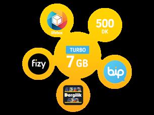 Satın Al Turbo 7GB Yıllık Abonelik Kampanyası