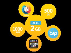 Akıllı 2 GB Yıllık Abonelik Kampanyası