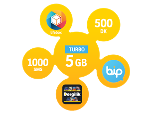 Satın Al Turbo 5GB Yıllık Abonelik Kampanyası-Yeni Müşteri