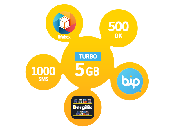 Turbo 5GB Paketi