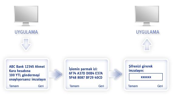 Turkcell Mobil Imza